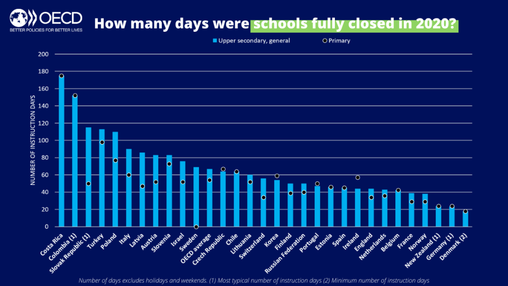 Chart showing how many days schools were fully closed in 2020 in countries participating in the OECD COVID survey