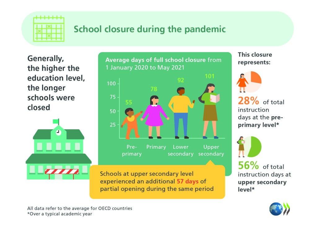 Infographic showing that, generally, the higher the education level, the longer schools were closed during the first 18 months of COVID. Pre-primary schools were closed for 55 days on average, primary for 78 days, lower secondary for 92 days and upper secondary for 101 days