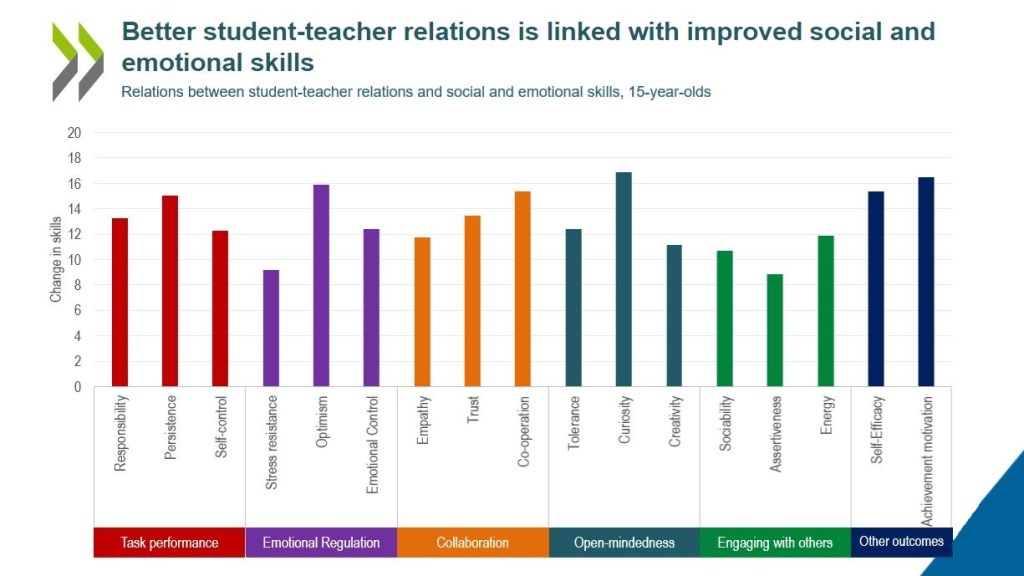 Chart showing that better student-teacher relations are linked with improved social and emotional skills