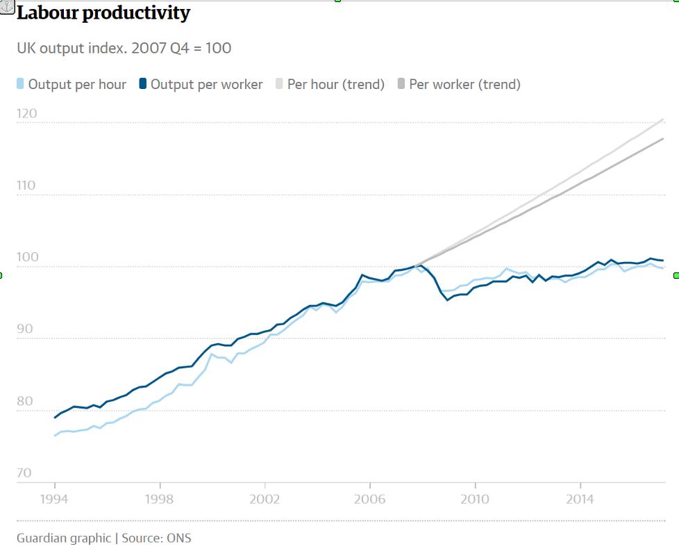 ProdutividadeDoTrabalho