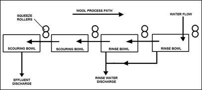 wool scour diagram