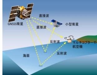GNSS-R