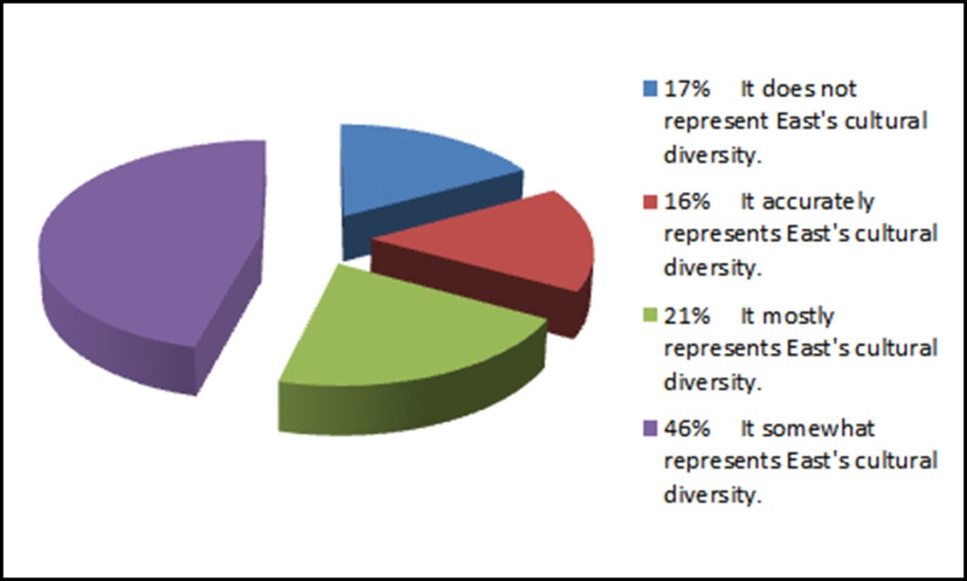 Cultural Poll