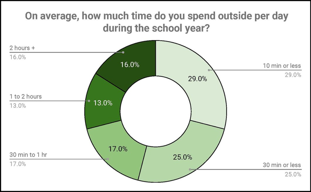 On average, how much time do you spend outside per day during the school year_finish