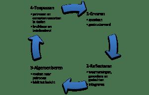 leercyclus Kolb