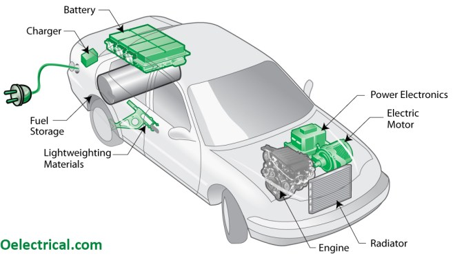 How Electric Vehicles Work?