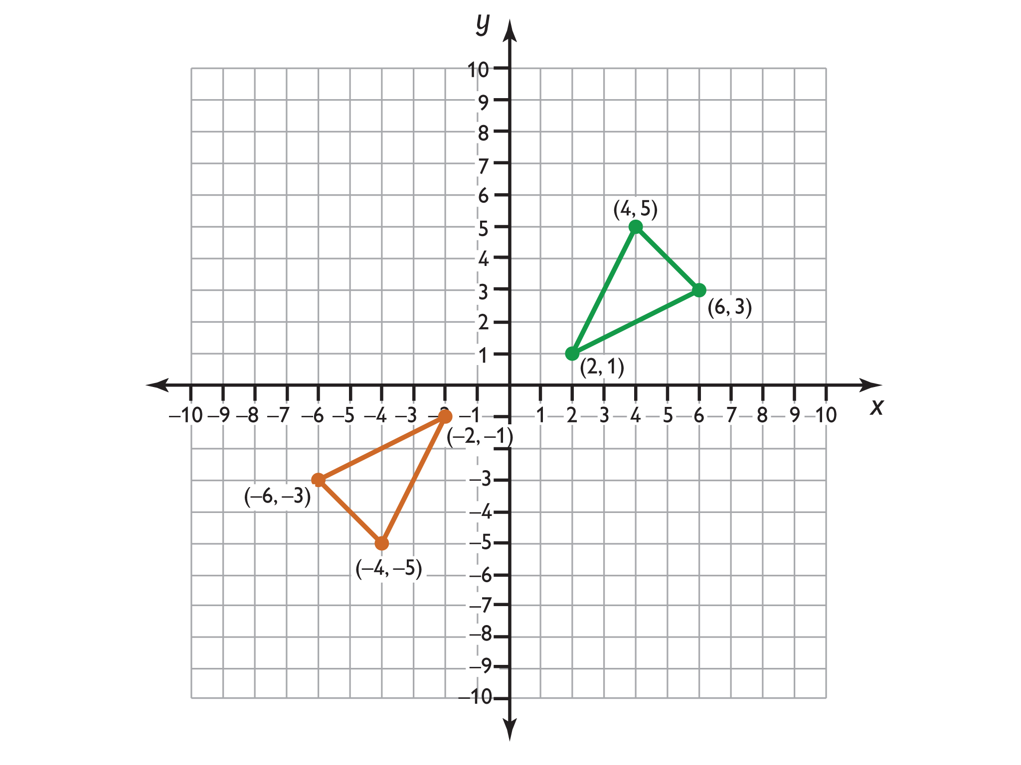 Math Grade 6 Rational Numbers Gallery Problems