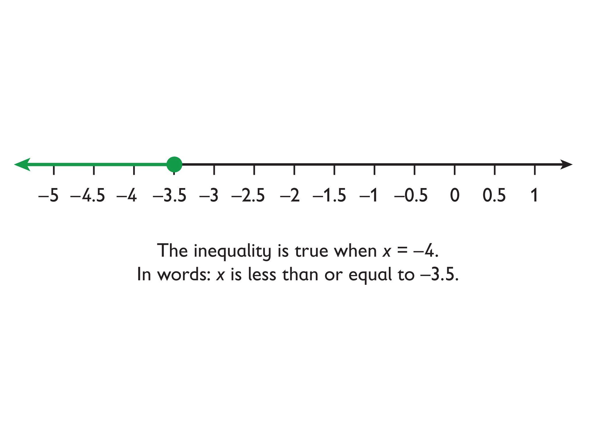 Math Grade 6 Equations And Inequalities Representing An Inequality On A Number Line