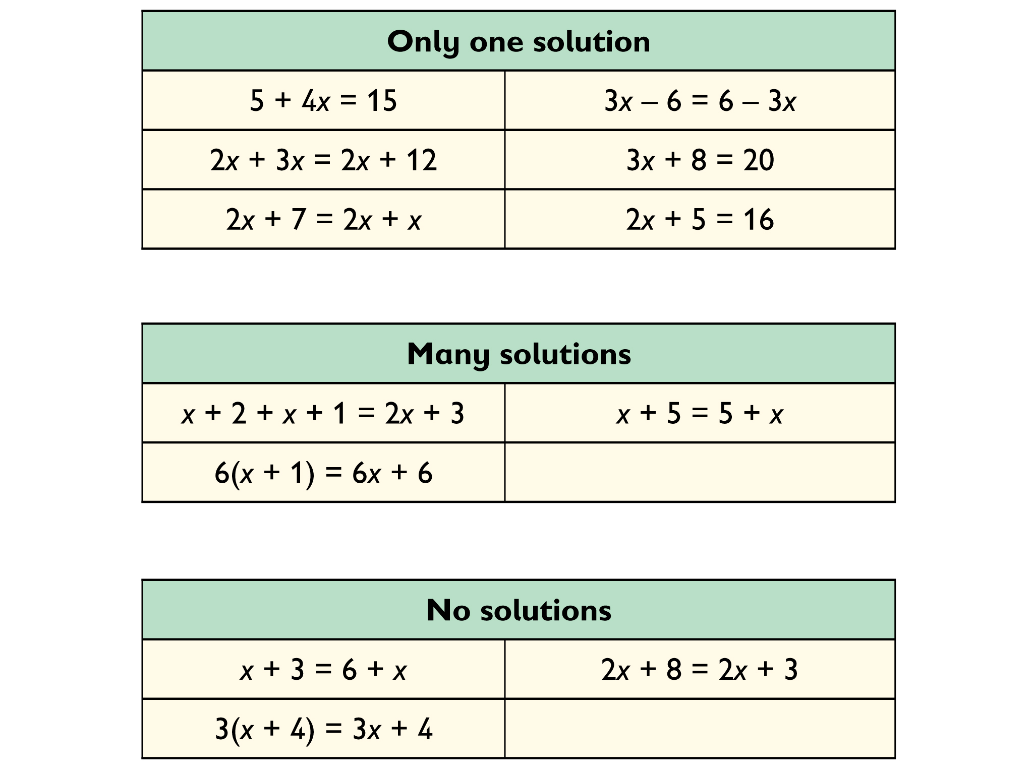 Math Grade 6 Equations And Inequalities Gallery