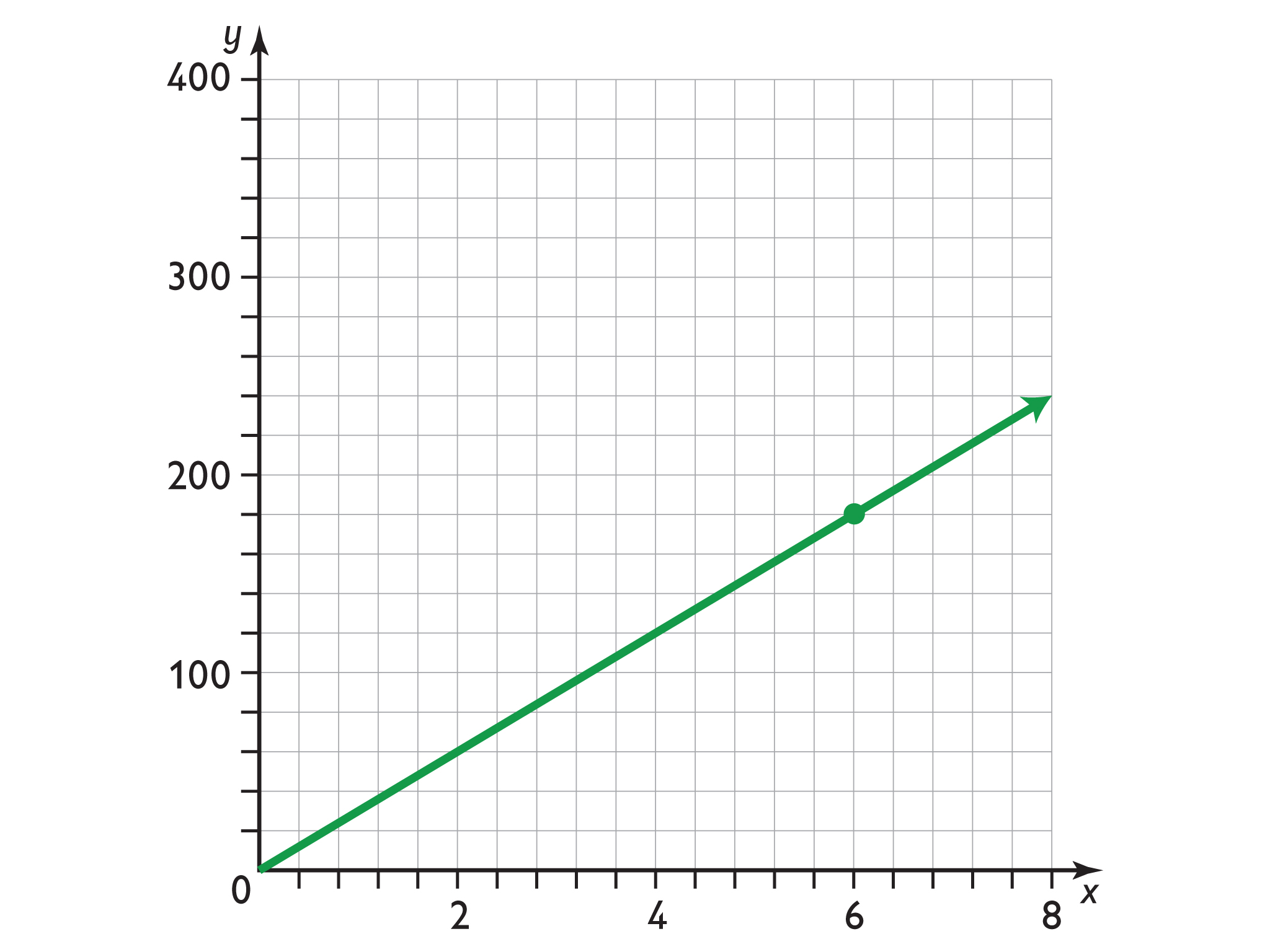 Math Grade 7 Proportional Relationships Formula S Using The Constant Of Proportionality