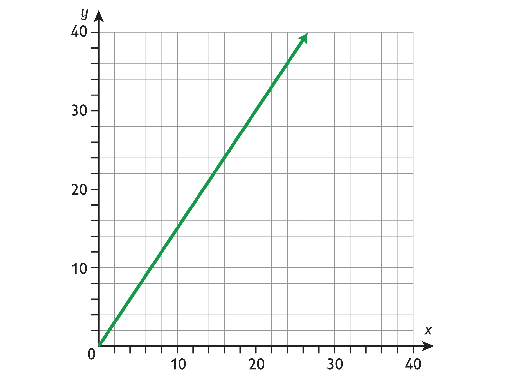 Math Grade 7 Proportional Relationshipsyzing Proportional Relationship Graphs