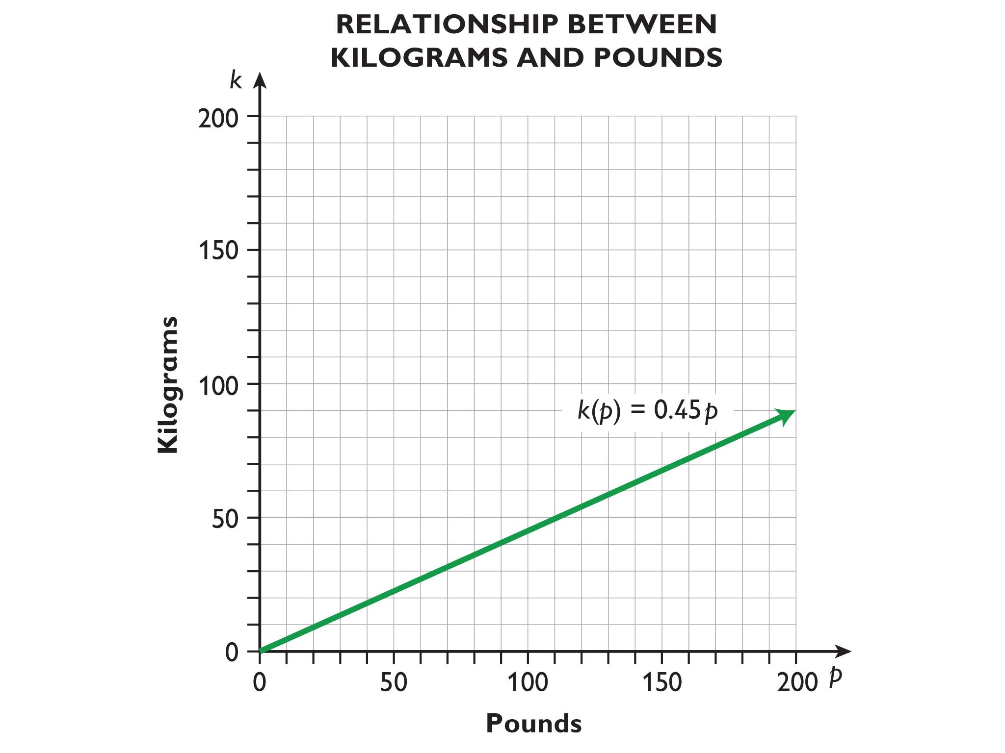Math Grade 7 Algebraic Reasoning Algebraic Expressions