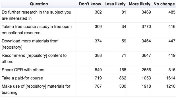 Impact of OER use on future behaviour (full sample)