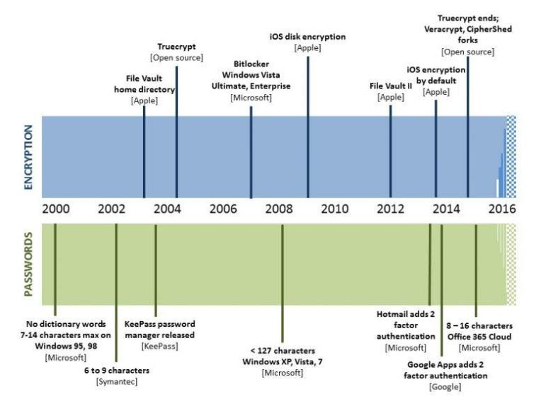 Timeline of encryption and password development over the last 15 years