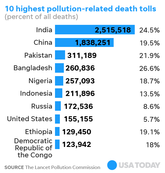 10 highest countries with pollution-related death tolls