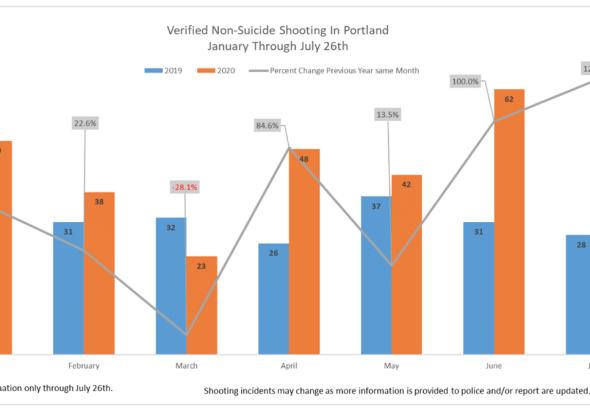 Portland Shootings Through July 26 2020