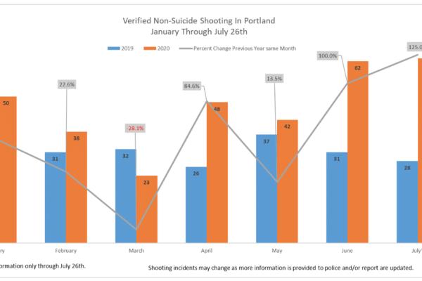 Shootings, Homicides See Massive Spike in Portland
