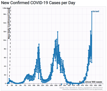 Israel Cases - COVID vaccines