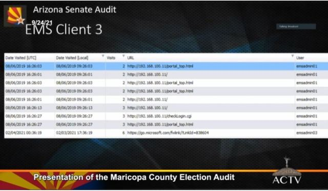 Arizona Election Audit Shows Widespread Voter Fraud 13