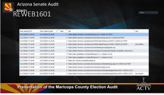 Arizona Election Audit Shows Widespread Voter Fraud 14