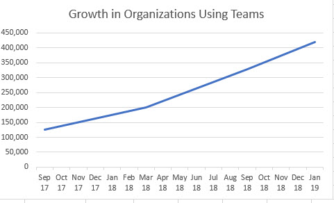 The growth in organizations using Microsoft Teams since September 2017