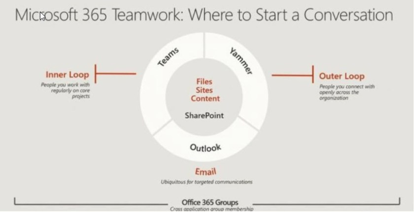Microsoft marketing uses the inner-outer loop analogy to position Teams and Yammer