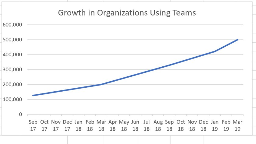 Growth in Organizations using Teams September 2017-March 2019