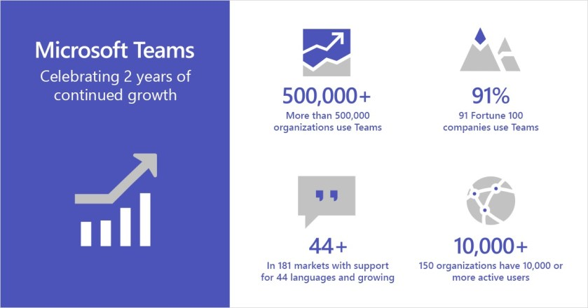Microsoft's View of Teams Growth