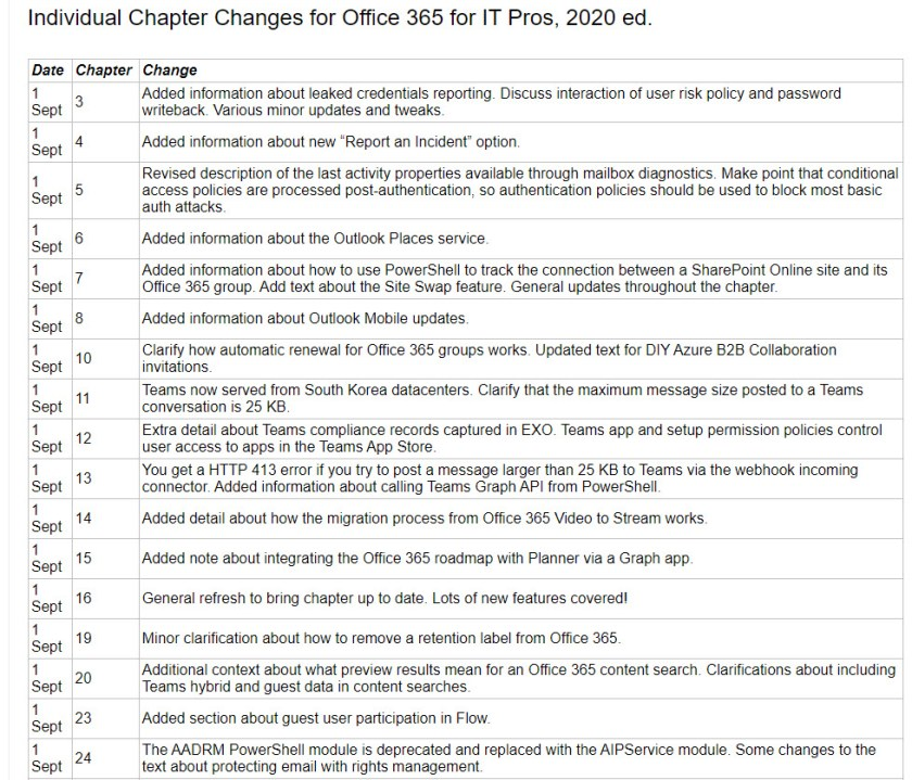 Changed chapters in the September 2019 Update for Office 365 for IT Pros (2020 Edition)