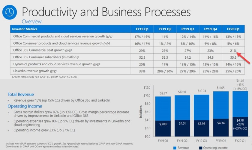 Results for Microsoft's Productivity and Business Processes category