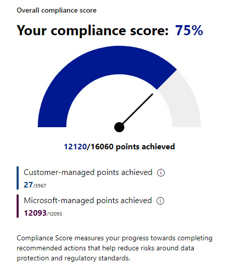 The rather dubious  Microsoft 365 compliance score
