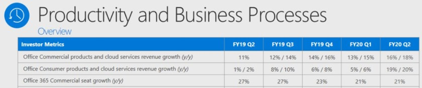 Office 365 numbers from Microsoft FY20 Q2 results