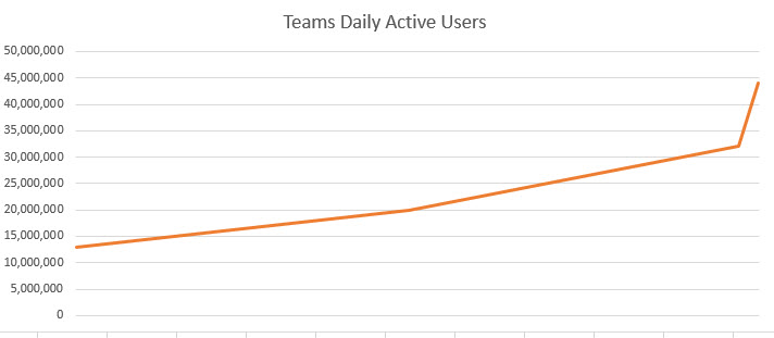 Growth in Teams Daily Active Users from July 2019 to March 2020