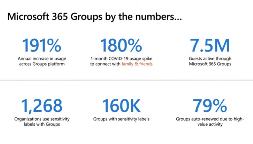 Microsoft 365 Groups by the Numbers (source: Microsoft)