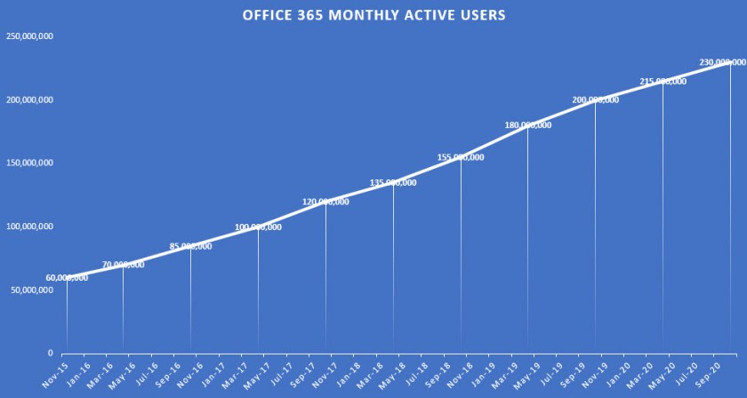 Office 365 Monthly Active User Growth since November 2015