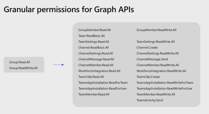 Graph API permissions supported by Teams RSC