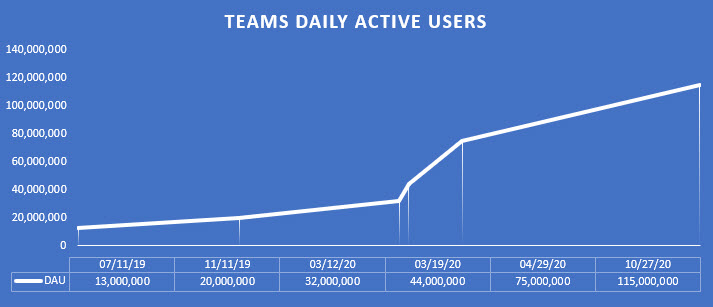Growth in Teams Daily Active Users since November 2019