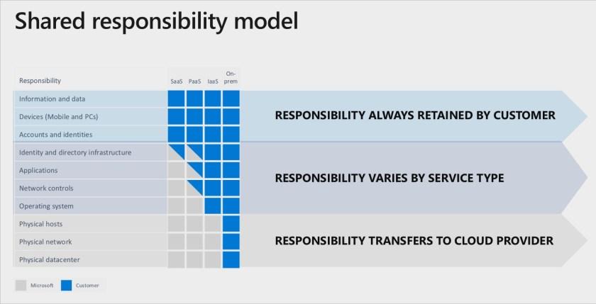 Microsoft Shared Responsibility Model