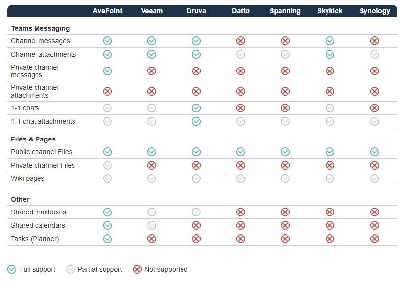 Backup analysis for Teams (source: afi.ai)