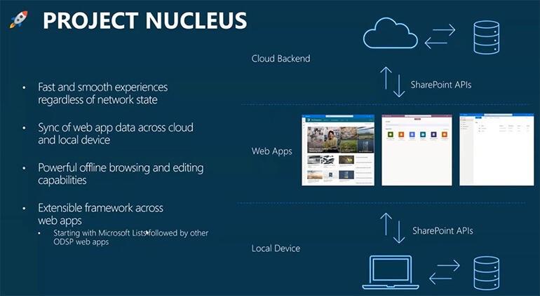 Project Nucleus (source: Microsoft)