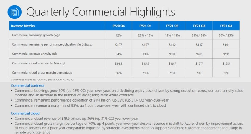 Microsoft FY21 Q4 Commercial Highlights