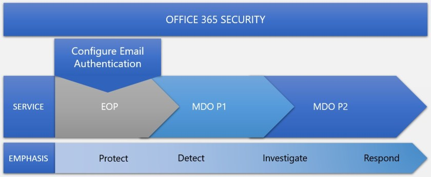 Microsoft's security ladder from EOP to Defender for Office 365