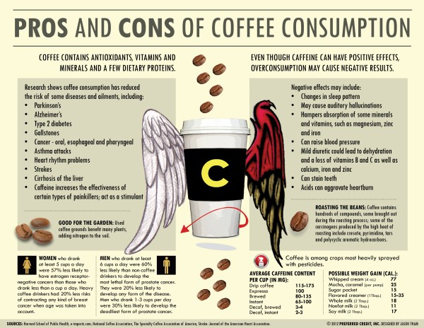 Is Coffee Healthy or Unhealthy - Answers Here