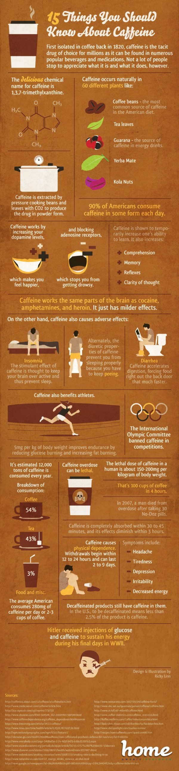 Cool facts about caffeine