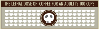 How much coffee you need to drink before it kills you