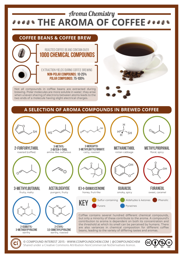 Coffee Smells & Contributors