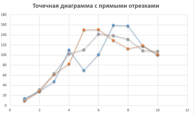 Datovania stránky porovnávací graf