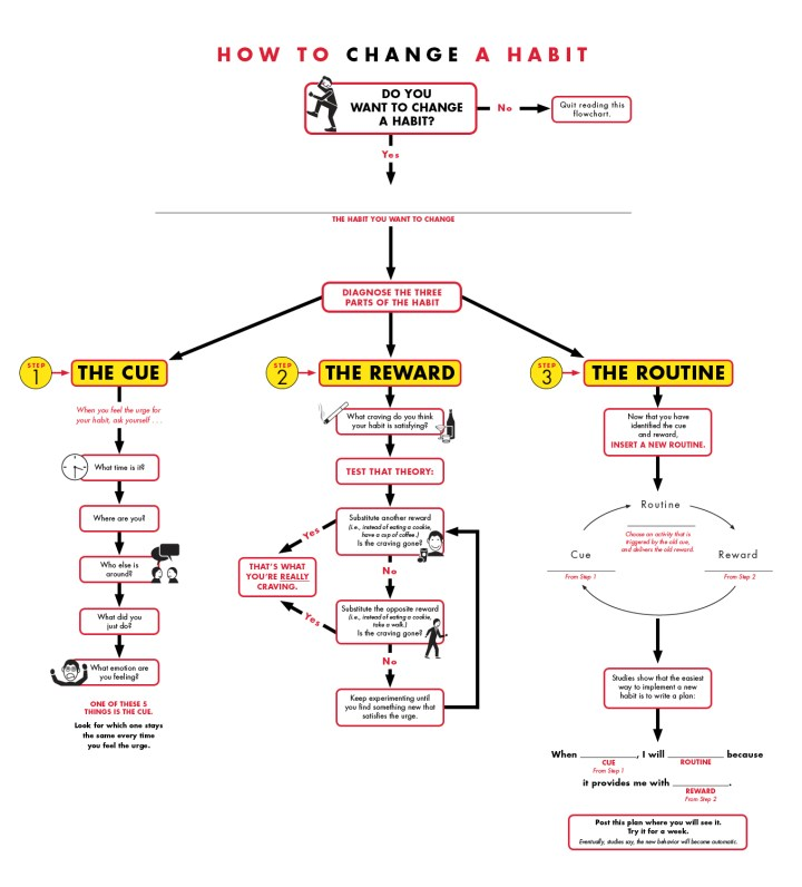 Charles Duhigg Power of Habit flowchart