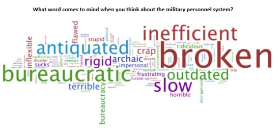 """""""What word comes to mind when you think about the military personnel system?"""""""