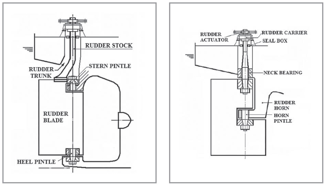 Use Of Rudder Trunk For Smuggling Officer Of The Watch